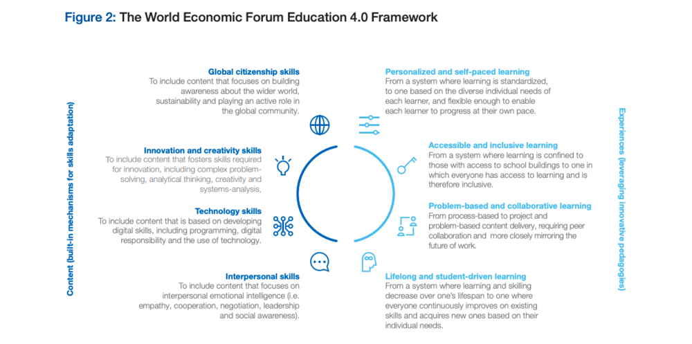 WEF education 4.0 framework